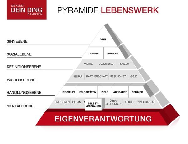 Pyramide-Energieverantwortung